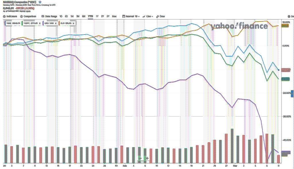 Indexy Nasdaq (IXIC), S&P 500 (GSPC), ETF ropy (USO) a zlata (GLD). Zdroj Yahoo finance