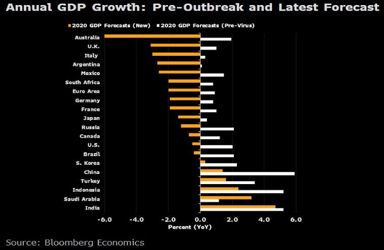 Bloomberg - předpověď pro 2020 při začátku pandemie koronaviru