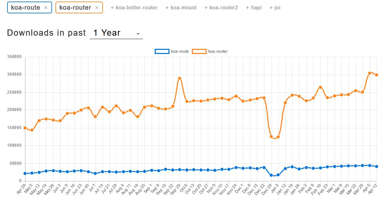 Porovnání Koa.js routerů - download