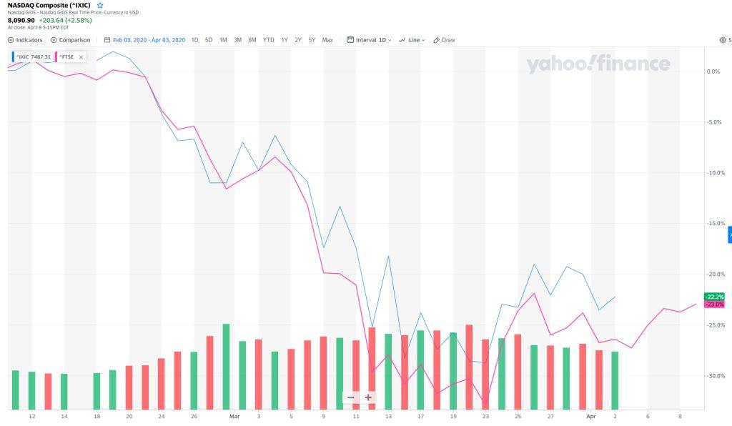 NASDAQ a FTSE100