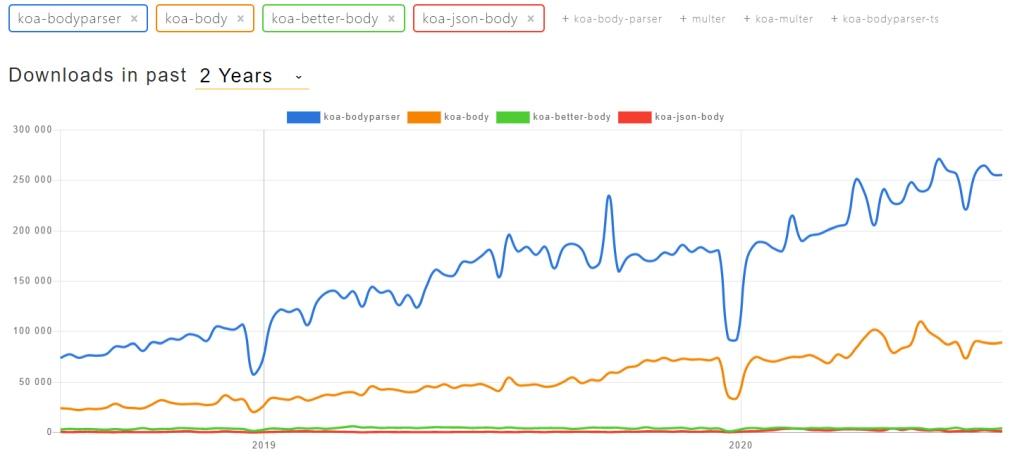 Graf stahování koa parserů za poslední dva roky.